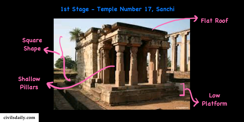 Macintosh HD:Users:rohitpande:Downloads:1st stage of temple architecture.png