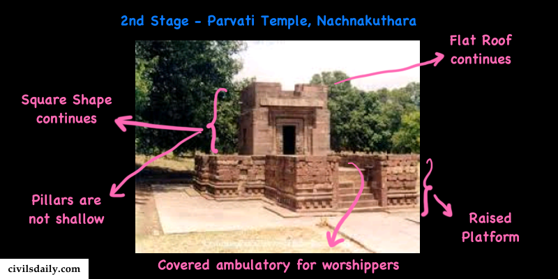 Macintosh HD:Users:rohitpande:Downloads:2nd stage of temple architecture copy.png