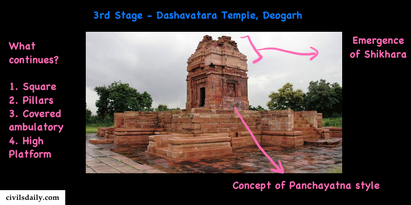 Macintosh HD:Users:rohitpande:Downloads:3rd stage of temple architecture.png